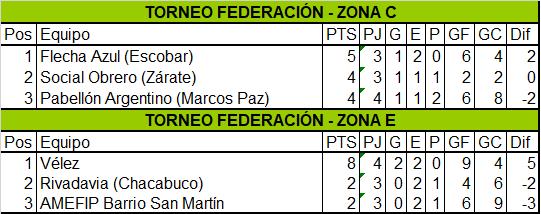 Vélez venció a Rivadavia y se clasificó a la segunda etapa