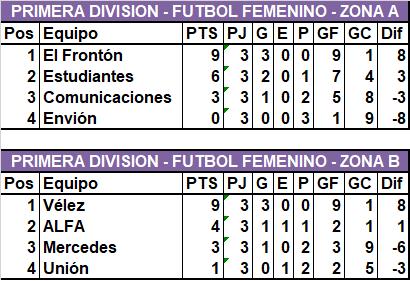 El Frontón y Vélez son los líderes en el Fútbol Femenino