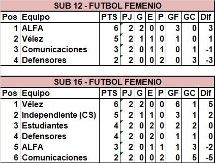 El Fútbol Femenino sólo se jugó en inferiores