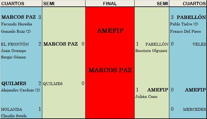 AMEFIP Barrio San Martín y Atlético Marcos Paz jugarán la final de Reserva
