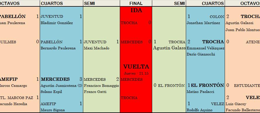 Trocha y Mercedes no se sacaron ventaja en la primera final