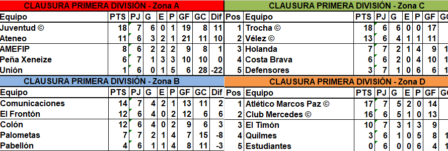 Juventud, Vélez, Marcos Paz y Mercedes son los nuevos clasificados a la Liguilla