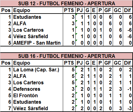 Sub 16 y Primera División tuvieron su segunda fecha en el Femenino