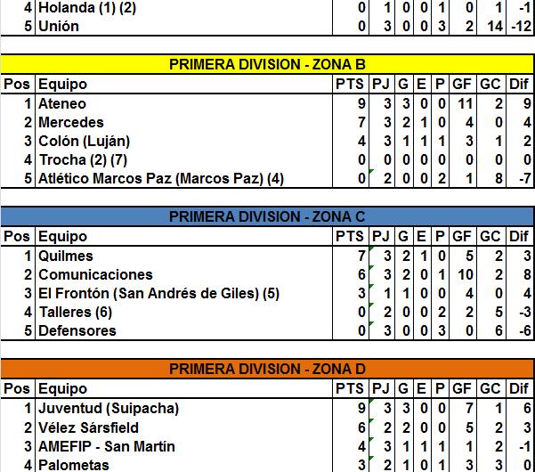 Club Mercedes goleó a Palometas en Primera y Reserva