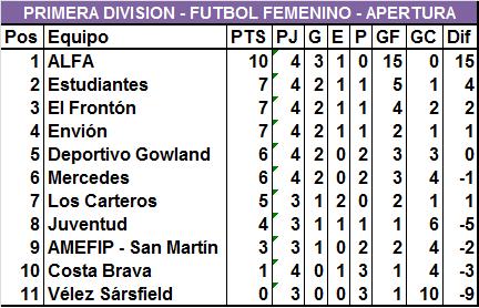 ALFA sigue liderando en Primera y en Sub 16