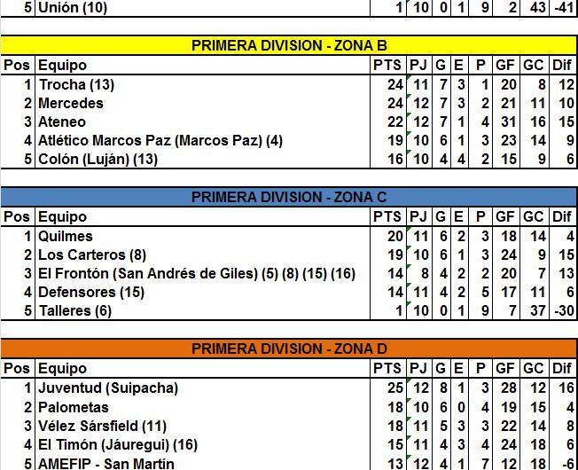 En los encuentros zonales, Trocha perdió su invicto ante Mercedes, Los Carteros se acercó a Quilmes y cuatro quedaron muy cerca entre sí en la D