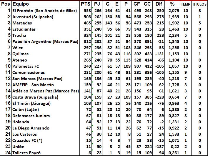 La tabla de la década de la Primera División de la Liga Mercedina