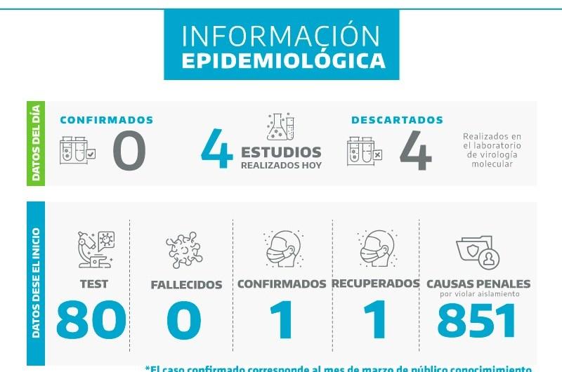 Coronavirus: Mercedes sigue estable aunque crecen los casos en la provincia