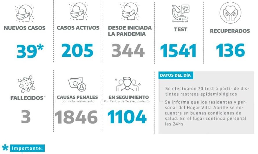 Coronavirus en Mercedes: Más positivos entre las fuerzas de seguridad