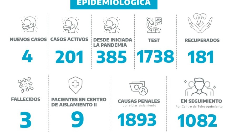Coronavirus en Mercedes: En 41 test, dieron 4 positivos