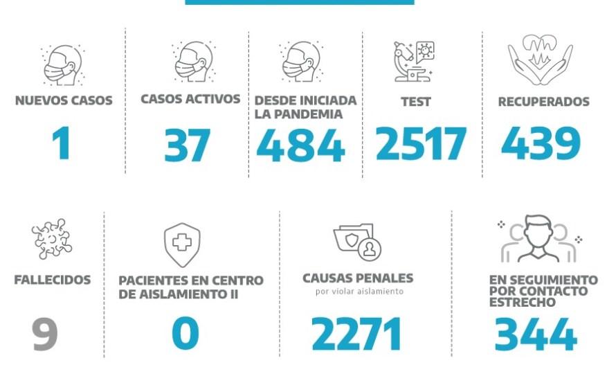 Coronavirus en Mercedes: confirman un caso positivo más de covid-19