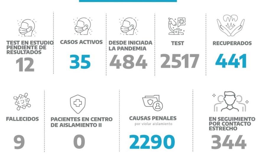 Coronavirus en Mercedes: doce pacientes esperan los resultados de sus hisopados