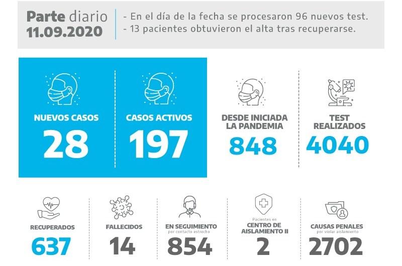 Coronavirus: 28 positivos se suman en Mercedes
