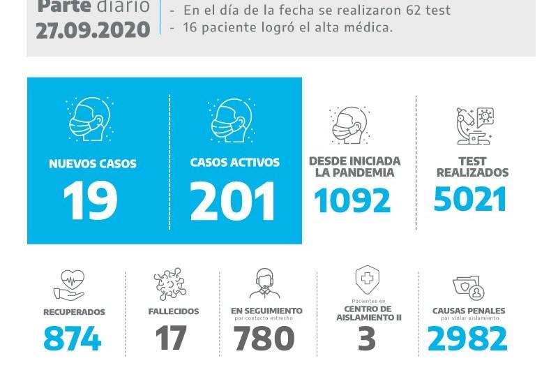 Coronavirus: Con los 19 casos positivos nuevos hay doscientos pacientes activos
