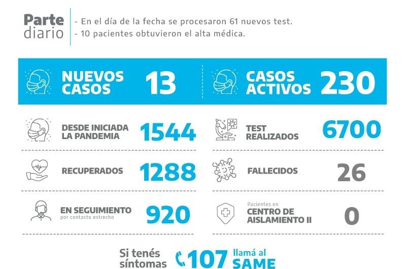 Coronavirus: 13 nuevos positivos en Mercedes