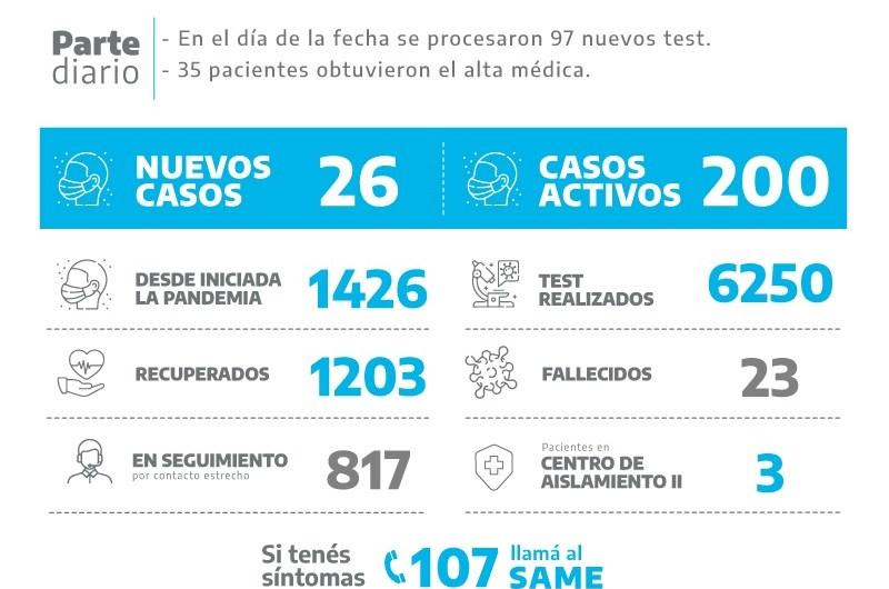 Coronavirus: 26 nuevos positivos en Mercedes
