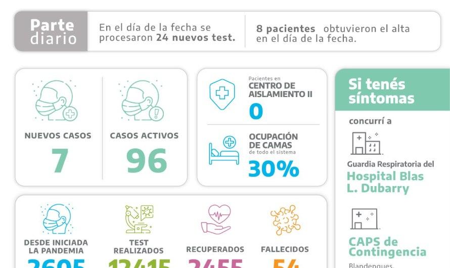 Covid: Entre 24 análisis procesados, 7 nuevos postivos suma Mercedes