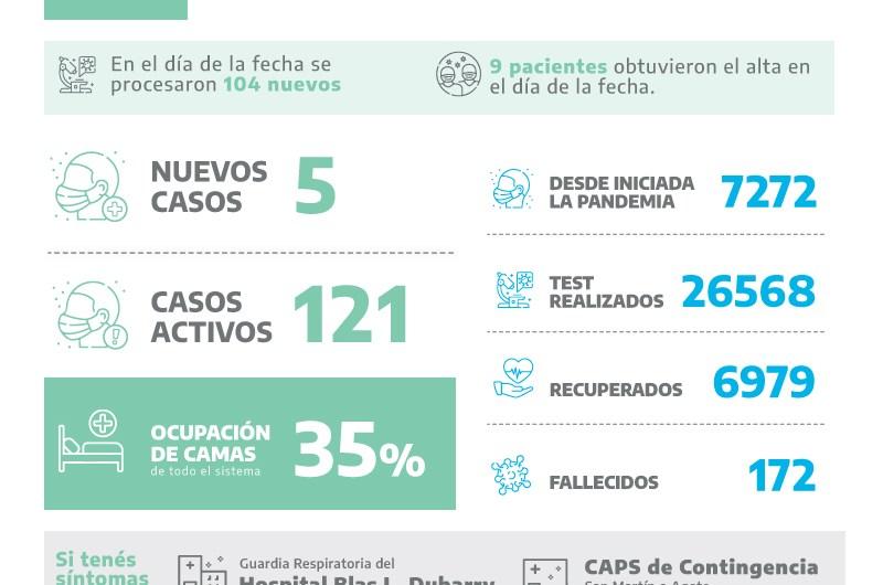 Covid: 5 nuevos positivos en Mercedes