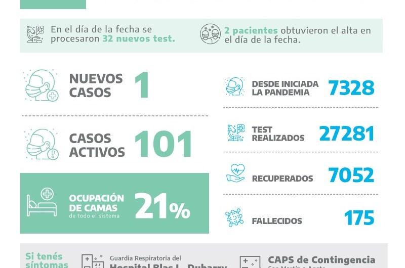 Covid en Mercedes: Un nuevo positivo entre 32 análisis