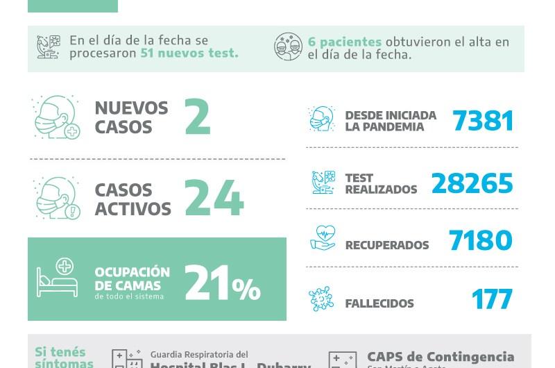 Covid: 2 positivos y más de 76 mil dosis de vacunas aplicadas