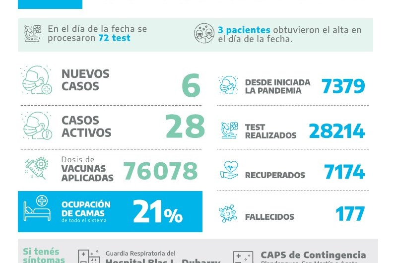 Covid en Mercedes: seis positivos entre 72 test