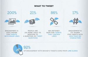tweet the right thing for better twitter engagement