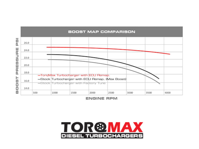 hight resolution of ranger torq max boost map
