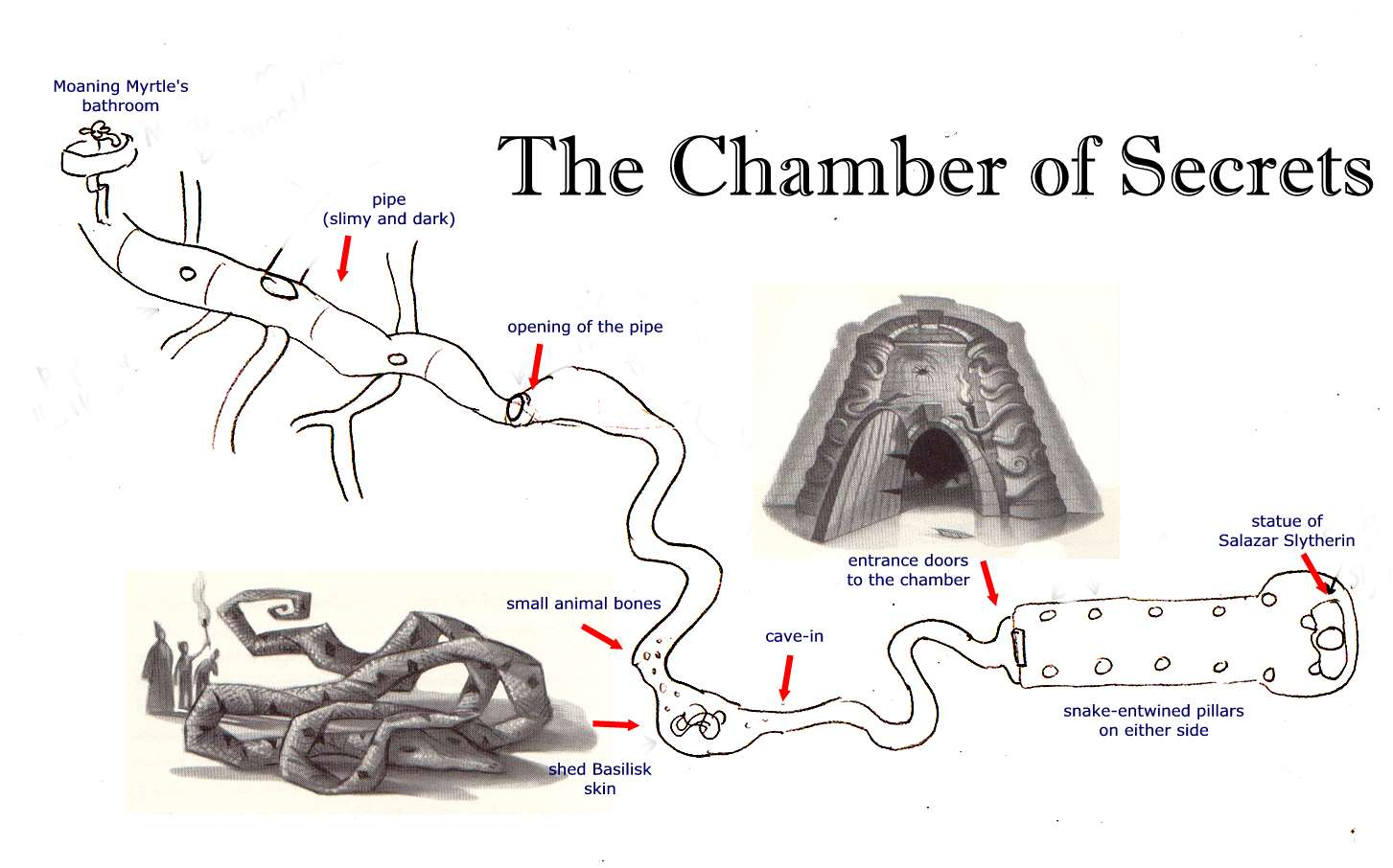 HPL: Map of the Chamber of Secrets