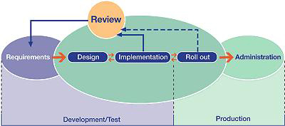 UFA implementation process