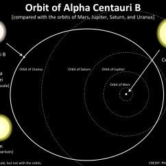 Diagram Of Planets Real Yamaha G9 Wiring A Planetary System Around Our Nearest Star Is Emerging