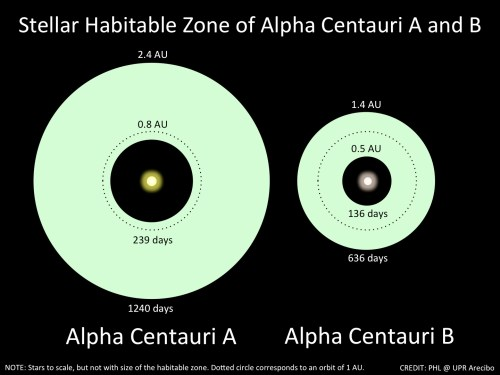 small resolution of a planetary system around our nearest star is emerging planetary habitability laboratory upr arecibo