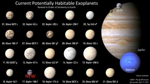 Eventuellt beboeliga exoplaneter