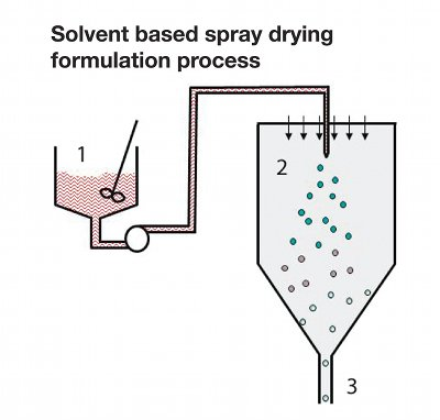 Insolubility solved by spray drying