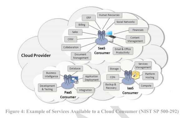 NIST's Security Reference Architecture for the Cloud-First