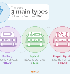 types of electric cars vehicles battery hybrids plug in hybrids explained hpi blog [ 1350 x 1013 Pixel ]
