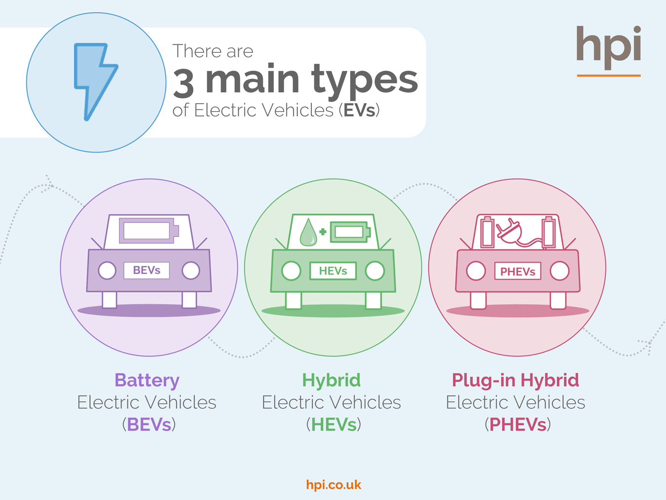hight resolution of types of electric cars vehicles battery hybrids plug in hybrids explained hpi blog