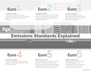 HPI   Euro Emission Standards, Euro 6 Diesel Emissions