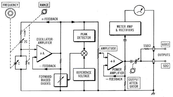 Audio & Test Oscillator
