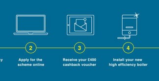 A step-by-step guide to applying for the cashback scheme