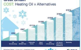 GB Energy Prices Winter Dec 2017