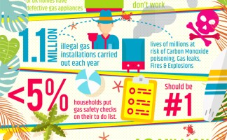Research shows that fewer than five per cent of households put a gas safety check on their to-do list during the summer season