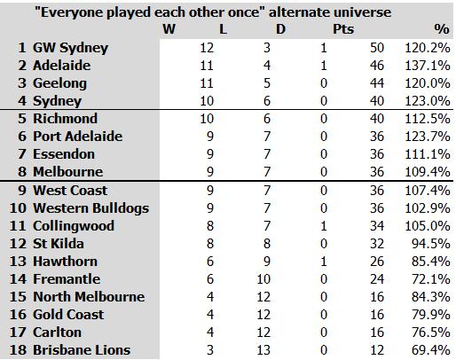 17 game season uniberse