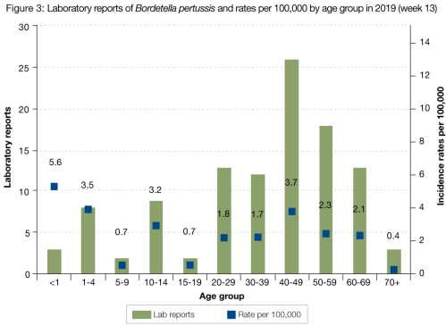 small resolution of figure 3 presents the number of laboratory reports of pertussis by age group for 2019