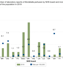 figure 4 presents the number of laboratory reports of pertussis by nhs board in 2018 as [ 1100 x 845 Pixel ]
