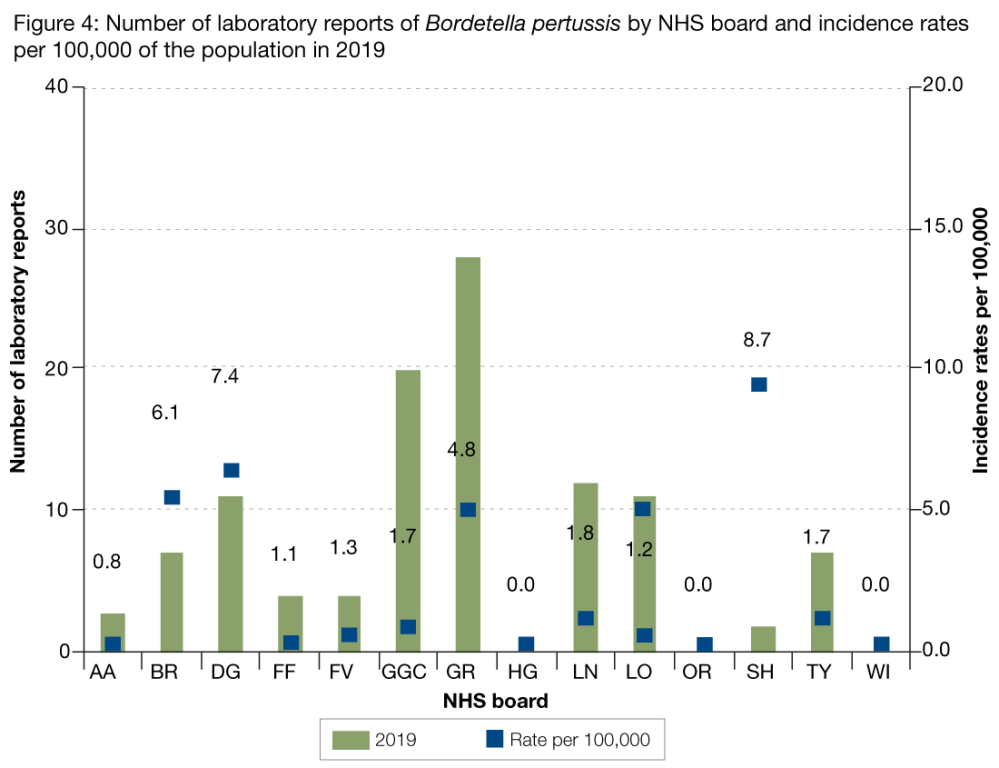 medium resolution of figure 4 presents the number of laboratory reports of pertussis by nhs board in 2018 as