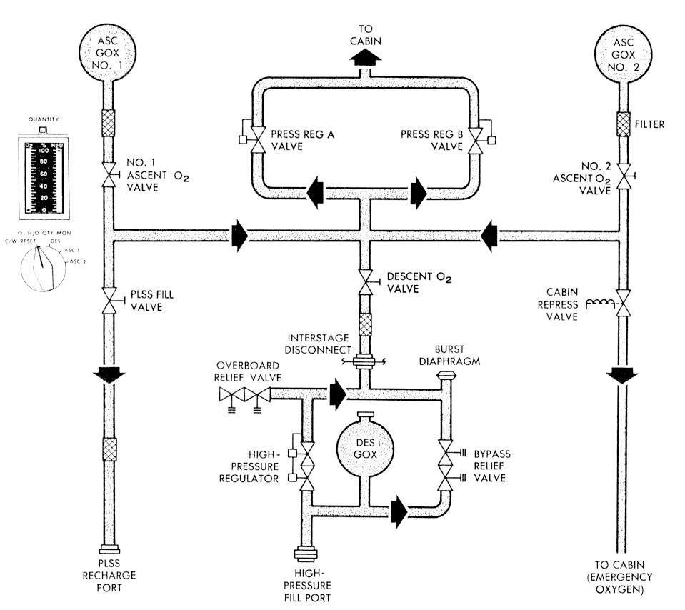 medium resolution of oxygen flow diagram