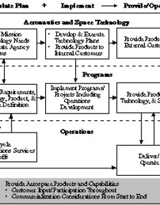 Flow chart illustrating nasa   processes for providing aerospace products and capabilities as described above also strategic management handbook rh hqsa