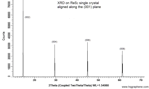 small resolution of x ray diffraction on a res2 single crystal aligned along the 001 plane xrd was performed at room temperature using a d8 venture bruker