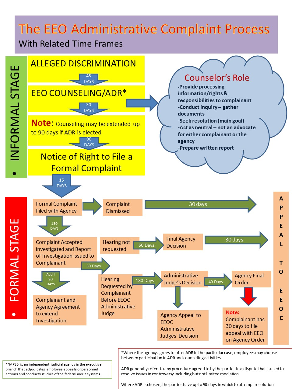Eeo complaint administrative process flow chart also human resources and organizational management   complaints rh hqmcrines