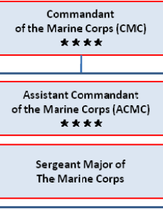 Cmc organization also commandant of the marine corps rh hqmcrines